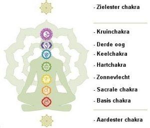weergave chakra's